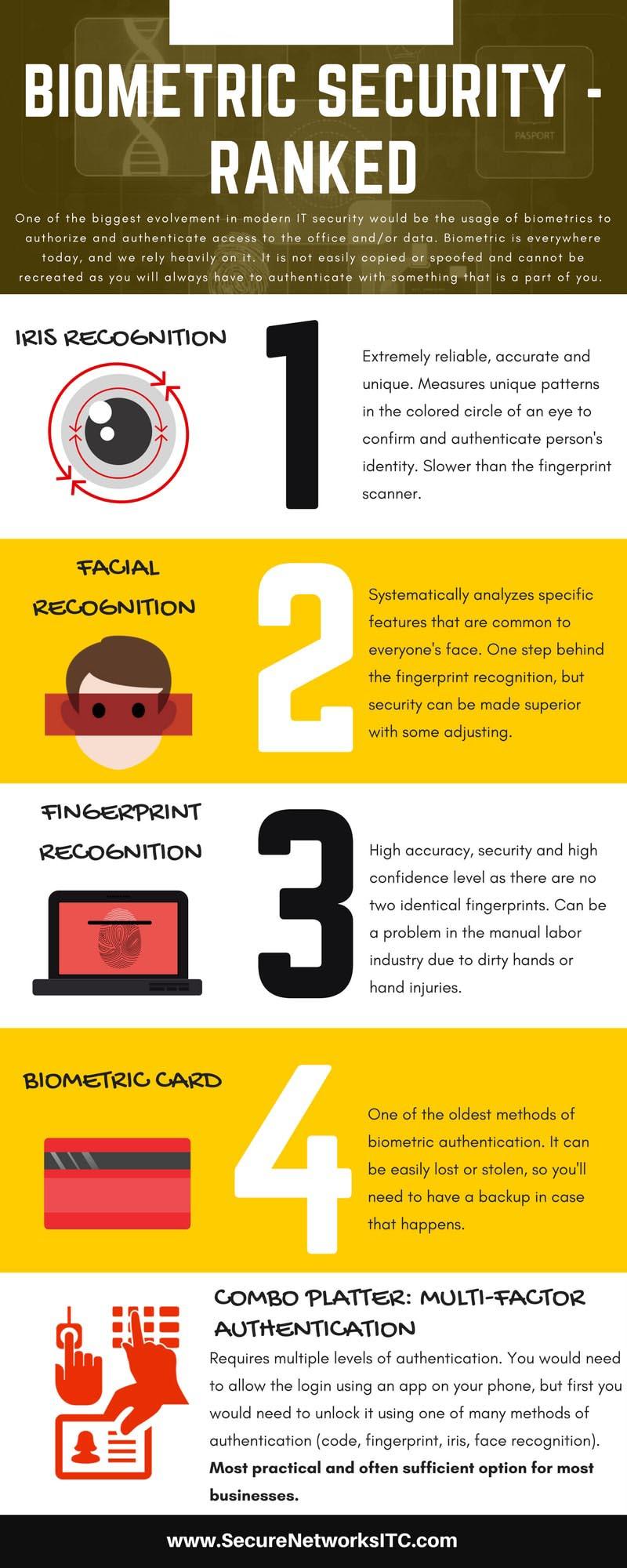 biometric digital security